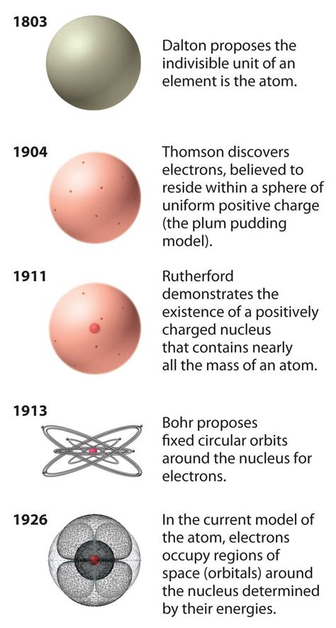 general pattern theory the atom