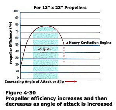 boat propeller types basics about propellers