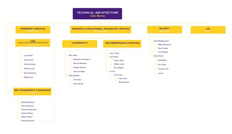 lsu it help desk its org chart