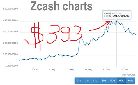 bitcoin forum bitcoin forum what is zcash
