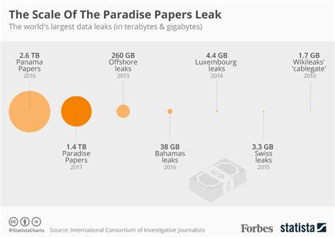 canadian names in panama papers leak unveiled in the scale of the paradise papers leak infographic
