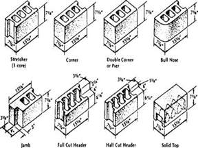 Decorative Bricks Home Depot solid clay brick standard masonry block sizes concrete