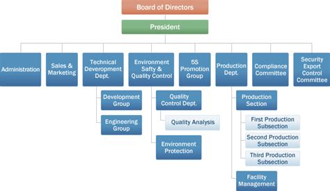 sle of organization chart 9 best images of sales organization chart sales and