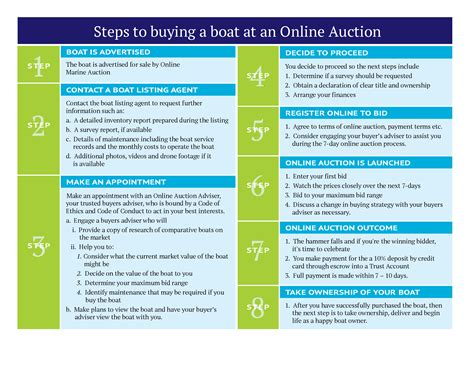 maybe i should buy a boat steps to buying a boat at an online boat auction basco