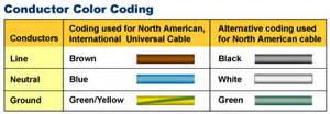 electrical wire color code electrical wiring color standards electrical free engine