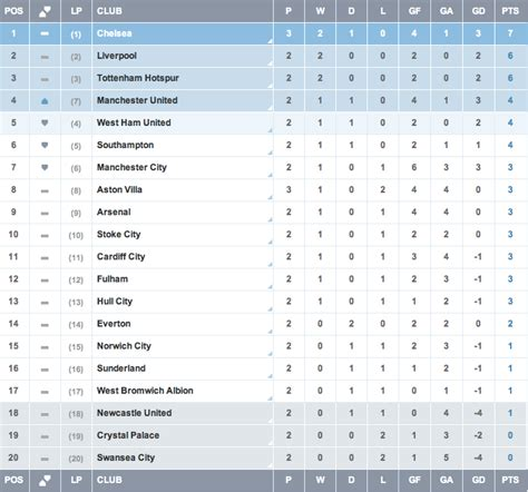 premier league table 2013 14 saturday 31st august 2013 2013 14 week 3 highlights