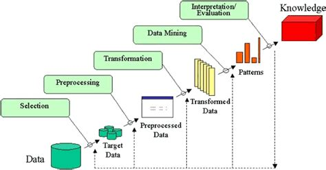 data mining process diagram kdd process gallery