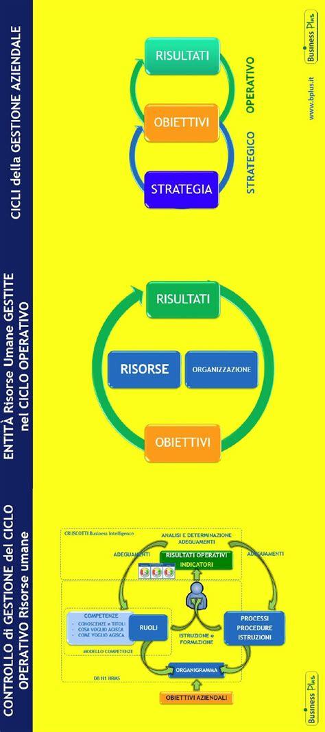 controllo di gestione controllo di gestione risorse umane