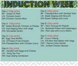 diet plans atkins induction diet