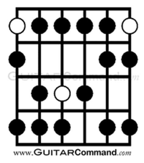 arabic guitar scale backing track backingtrackhq arabic scale guitar diagram 4 guitar command