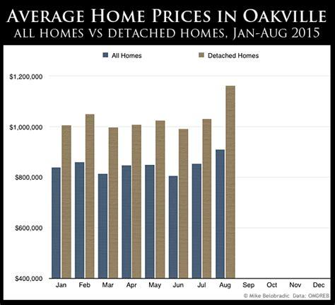 oakville average home prices rise in august oakville