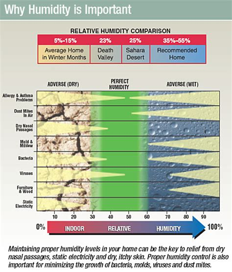 humidity comfort level humidity comfort levels 28 images what should the