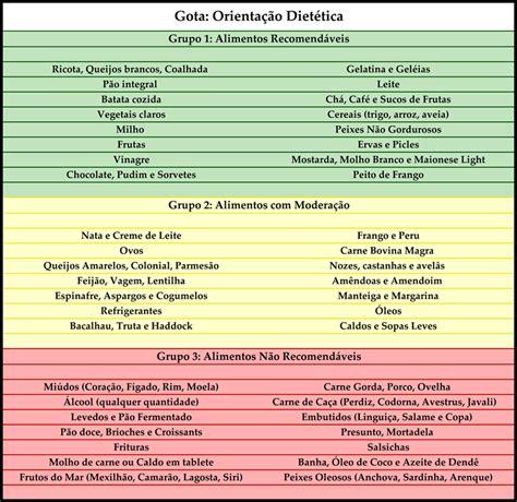 alimenti acido urico alimenta 199 195 o nutrac 202 utica acido 218 e gota