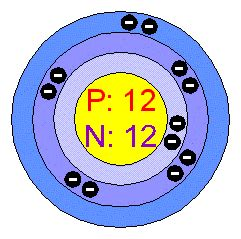 Magnesium 24 Protons Neutrons Electrons by Chemical Elements Magnesium Mg