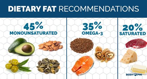 healthy dietary fats dietary 101 the lowdown on to lose weight