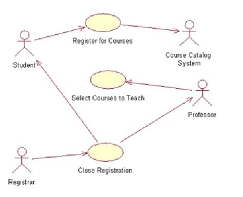 use diagram for registration how to create test from use document software