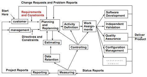workflow analysis definition requirement development iterative model everything digital