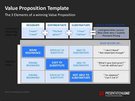 powerpoint templates value proposition gallery