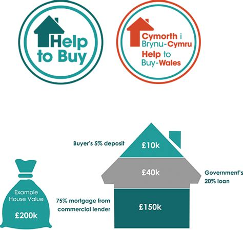 buying a house help schemes to help buy a house 28 images when will the help to buy scheme end money