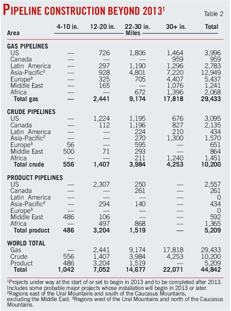 Cost To Build Report by Worldwide Pipeline Construction Crude Products Plans