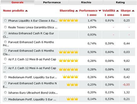 carige valore azionario classifiche bluerating pharus sicav in testa tra i