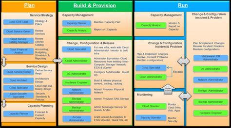 itil support model template 18 itil support model template service level management