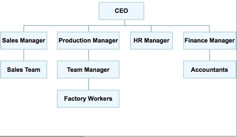 6 best images of simple organization chart simple