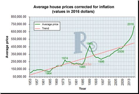 average home prices 60 year price trend toronto real