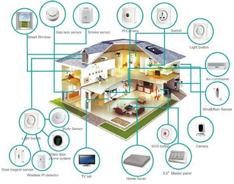 in home technologies smart home design coin construction