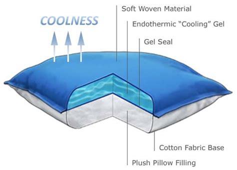 Pillow That Stays Cold All by Polarpillow Cool To The Touch Pillow