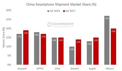 smartphones huawei oppo vivo und xiaomi legen  china