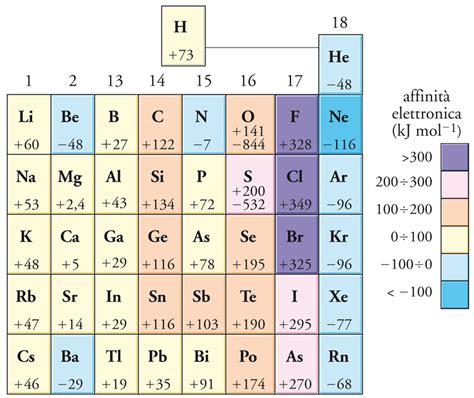 energia di ionizzazione nella tavola periodica elementi chimici origine e natura in quot enciclopedia della