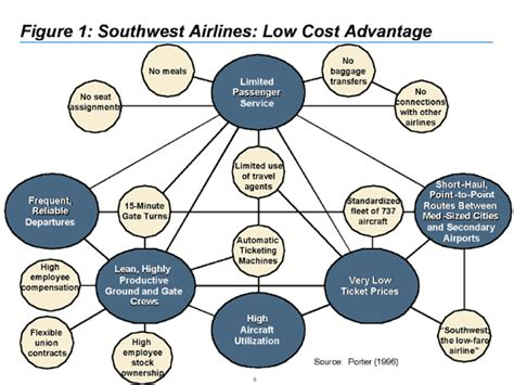 figure 3 activity system map for southwest airlines