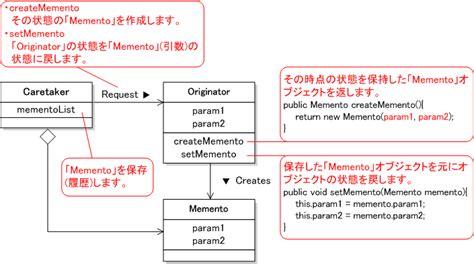 pattern memento java memento パターン データ構造に対するその個所個所の操作内容 状態をしておき 以前の状態の復帰 操作の