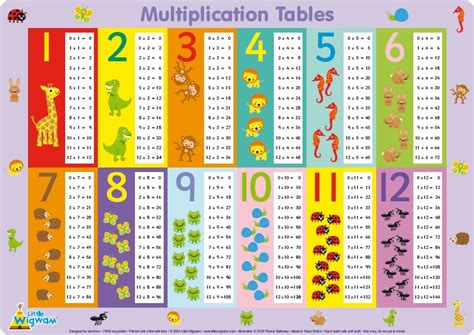 how to learn multiplication tables multiplication times