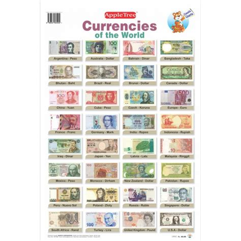 Currency Chart by Apple Tree Currencies Of The World Chart