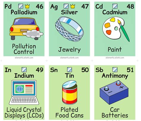 The Periodic Table Of Elements In Pictures