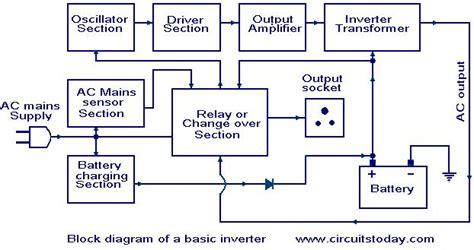 inverter block diagram working how an inverter works working of inverter with block