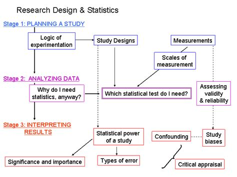 Design Definition In Statistics | statistical definitions concepts