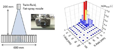 spray nozzle patternator figure 2 experimental set up to characterize the water
