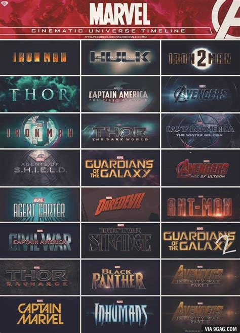 marvel in order marvel in chronological order