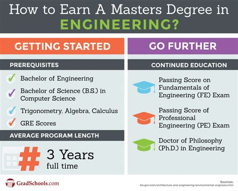 masters degree in engineering masters in engineering meng or m eng degrees