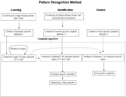 implementation of different pattern recognition algorithm scheme of computer algorithm based on pattern recogniti