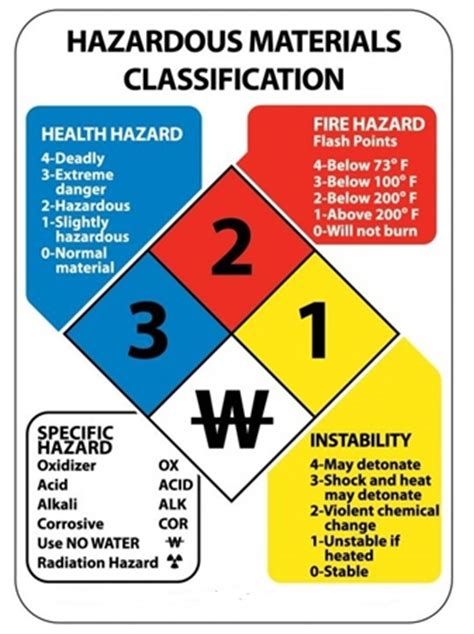 Hazardous Materials Classification Sign