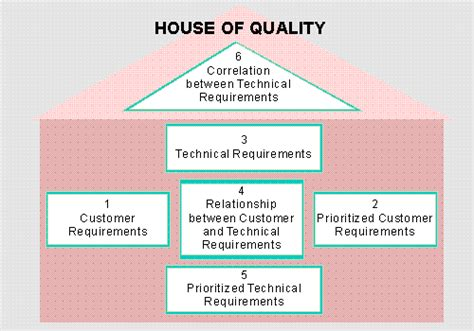 cara membuat matrik qfd house of quality hoq perancangan produk branch of the