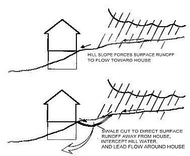 how to stop water runoff from neighbors yard drainage erosion nightmare help landscaping