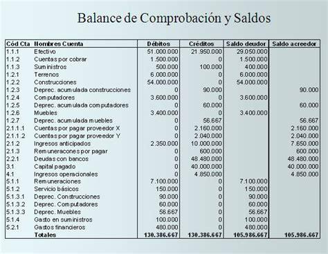 balance de comprobacion de 2015 aprende contabilidad con danielcs balance de comprobaci 243 n