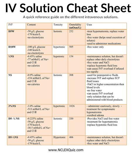 coding fastest solution crystalloid iv solutions sheet studypk