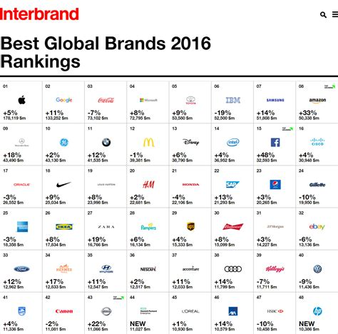 toyota named as world s most valuable automotive brand in interbrand s 2016 best global brands