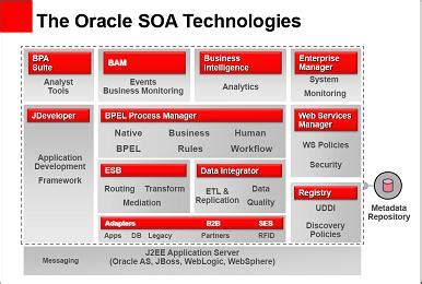 oracle soa architecture diagram oracle soa architecture diagram best free home